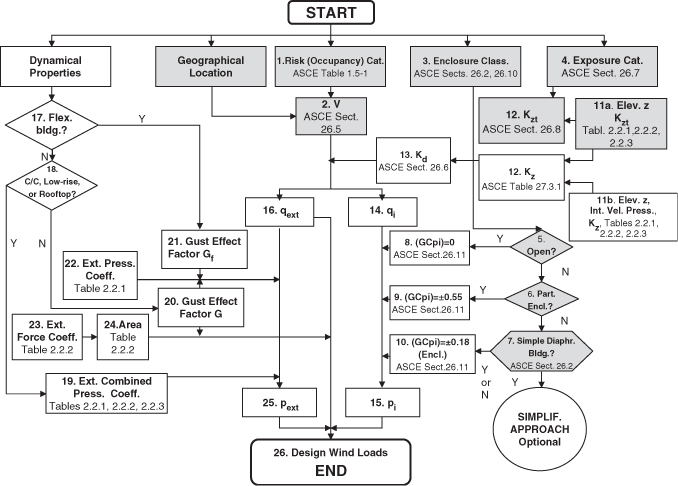 asce 7 10 chapter 15 pdf