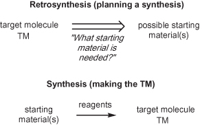 Simple retrosynthesis problems