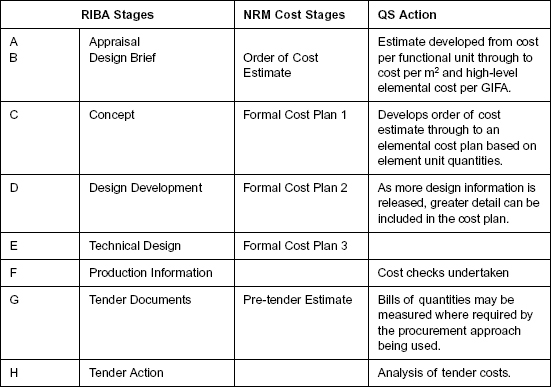 analysing of the riba work stages New riba plan of work for architects the new riba plan of work 2013 replaces the former stages a-l in the riba outline plan of work 2007 with eight stages.