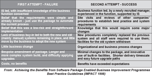 Success and Failure Factors of Adopting SAP in ERP System Installation