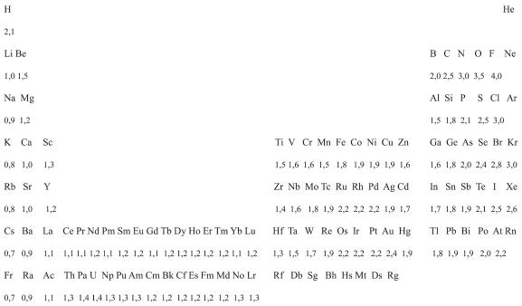 Elektronegativitätsdifferenz Berechnen : allgemeine chemie ~ Themetempest.com Abrechnung