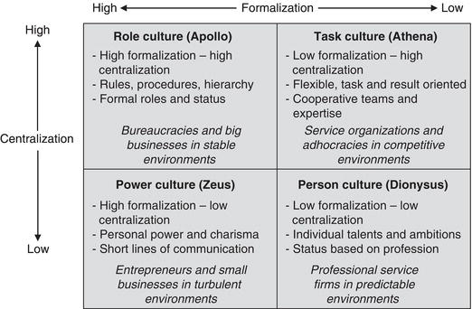 an analysis of the impact role and elements of culture How it impacts a manager or administrator introducing and implementating team   manager to identify and understand the actual cultural elements at play   accounts offered by interpretation and explanation weaken the power of the.