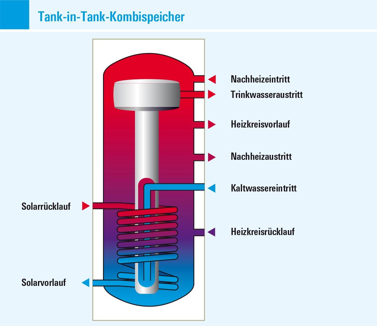 Kombispeicher tank in tank