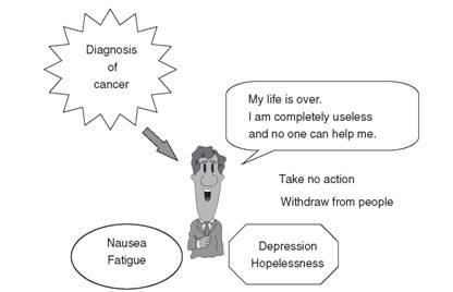 Cognitive Behavior Therapy: Palliative Care