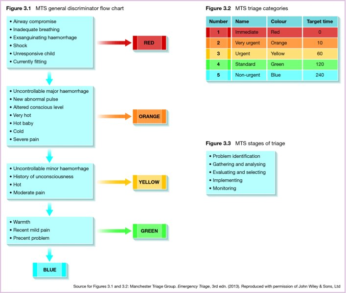 charts  Visio 2013  Flowchart Legend  Super User