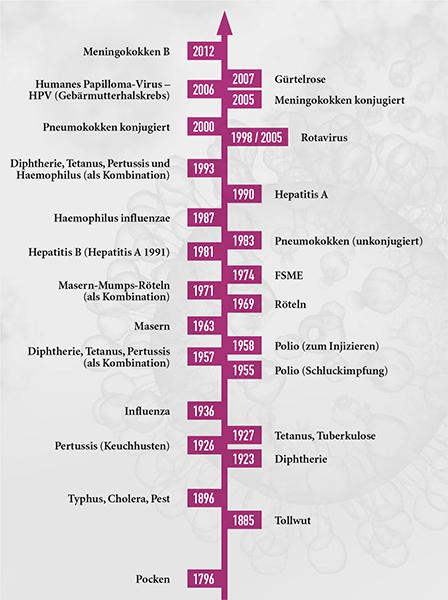 impfstoff hepatitis b