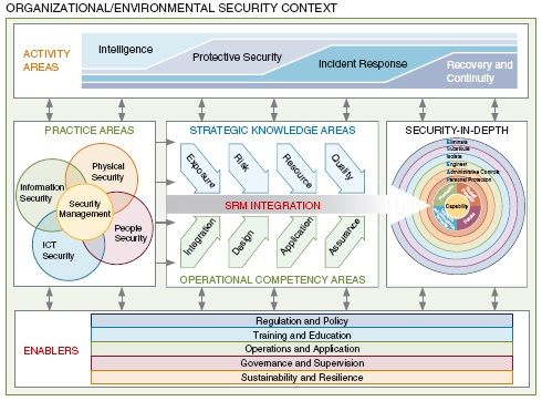 Description of the book Security Risk Management Body of Knowledge