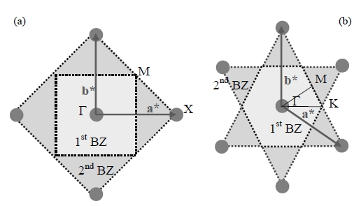 Figure 1 2 first and second brillouin for a square and b