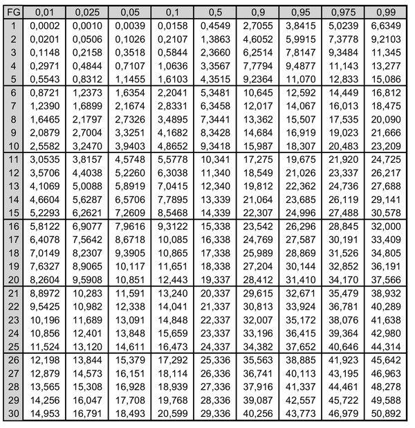 dissertation chi quadrat test Der chi-quadrat-test - tanja muenzebrock - hausarbeit - informatik - sonstiges -  arbeiten publizieren: bachelorarbeit, masterarbeit, hausarbeit oder dissertation.