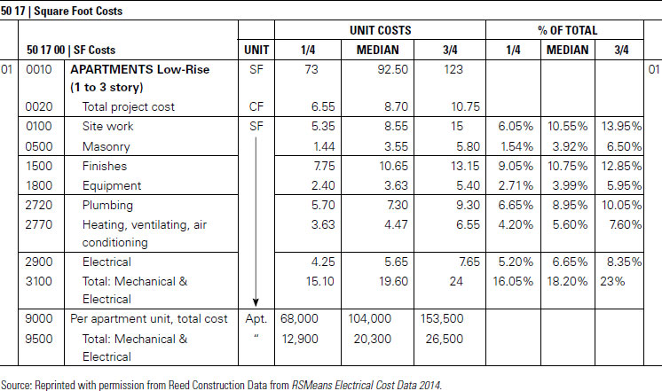 Electrical estimating methods for Estimated building costs per square foot