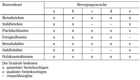 download Der Aufbau des Mörtels und des Betons: Untersuchungen über die zweckmäßige Zusammensetzung der Mörtel und des Betons. Hilfsmittel zur Vorausbestimmung der Festigkeitseigenschaften